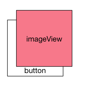 imageview and button