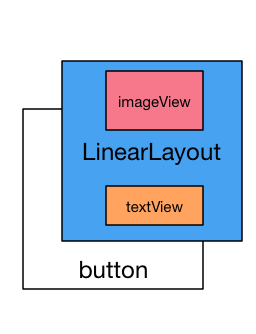 linearlayout imageview textview