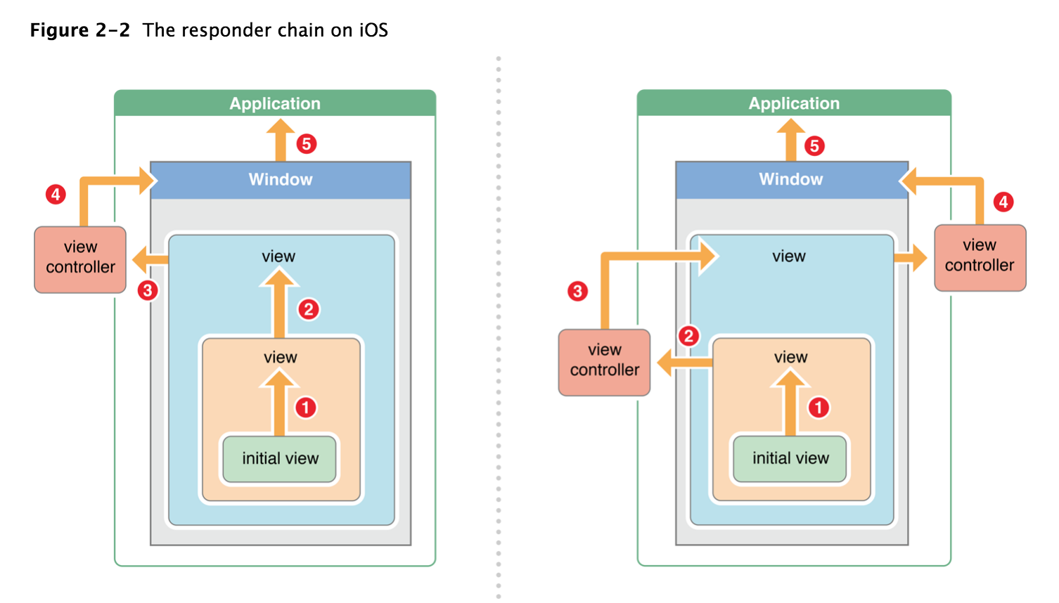responder chain on iOS