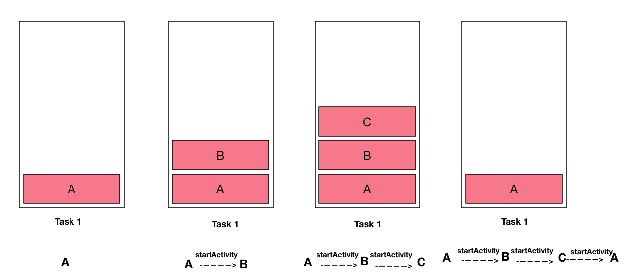 singleTask launchMode