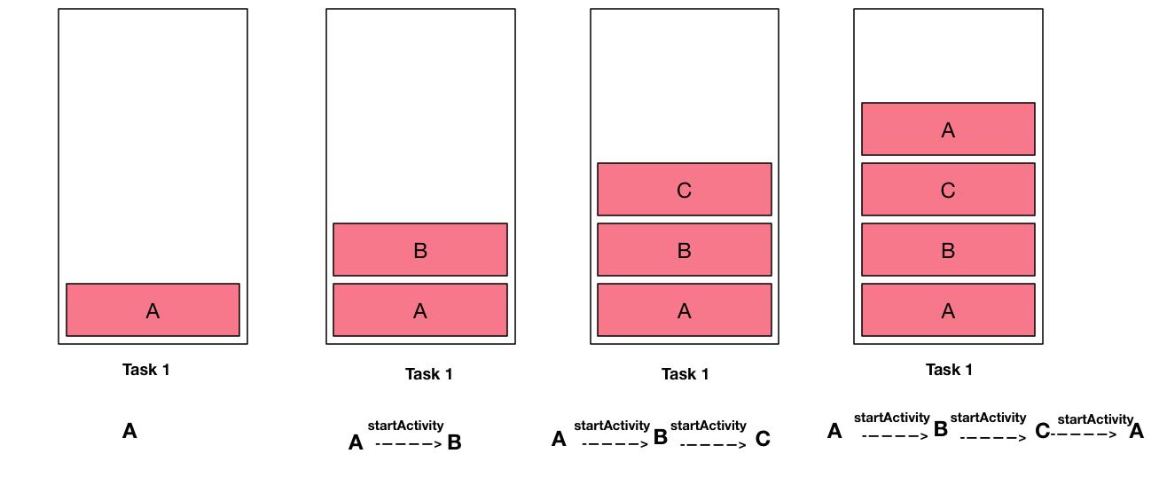 singleTop launchMode