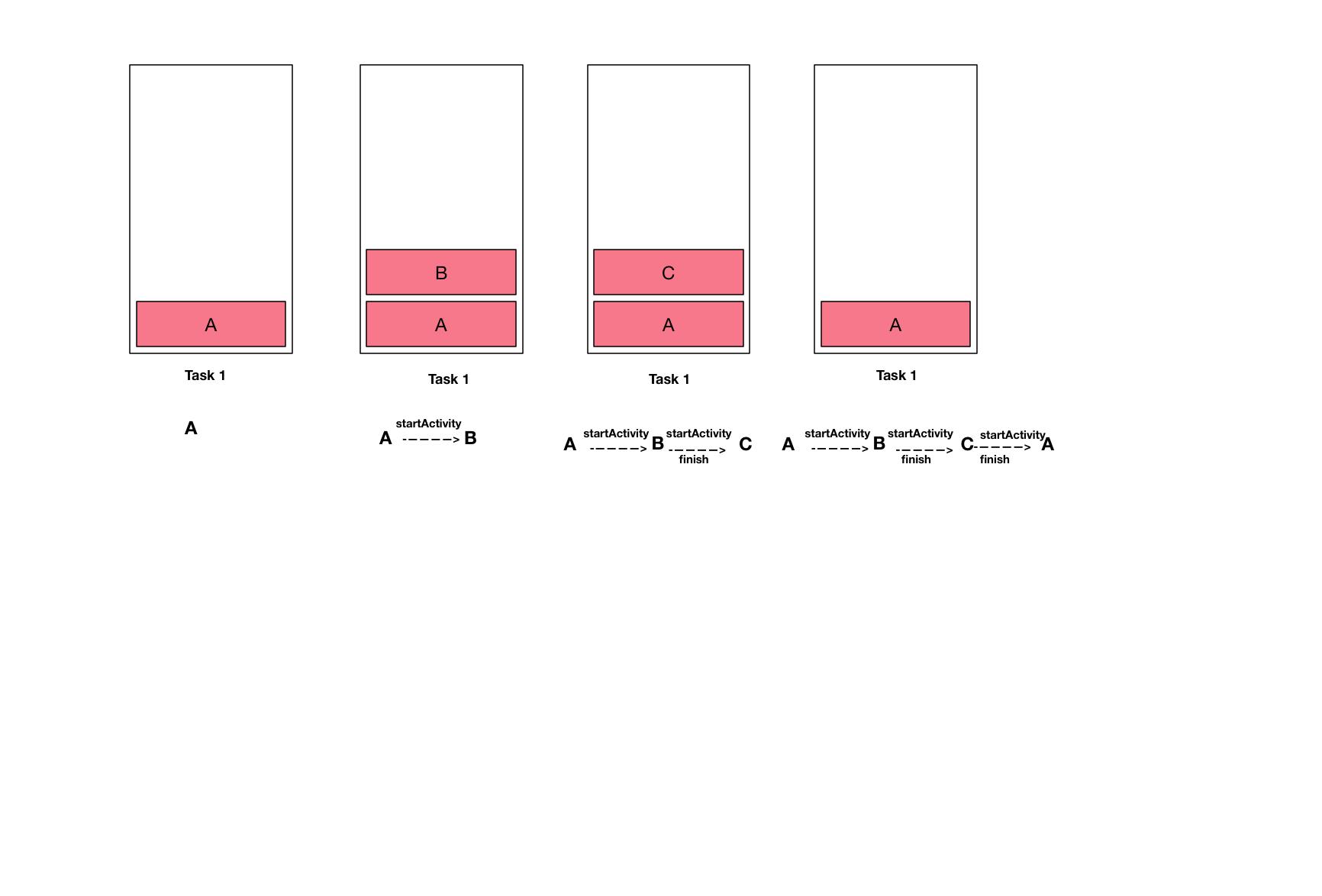 singleTop launchMode2