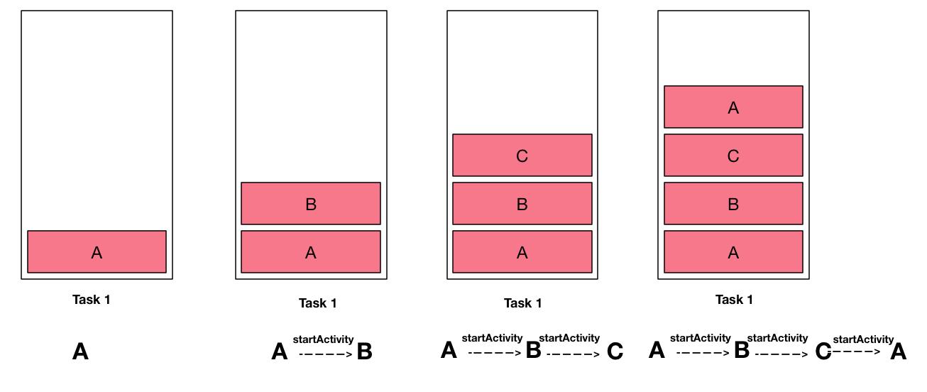 standard launchMode