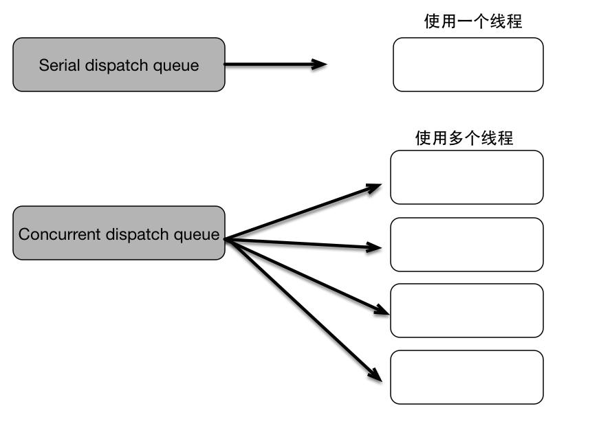 serial dispatch queue and concurrent dispatch queue